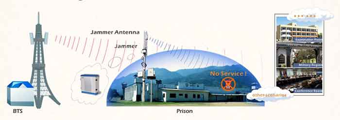Gps jammer specifications , gps jammer diagram